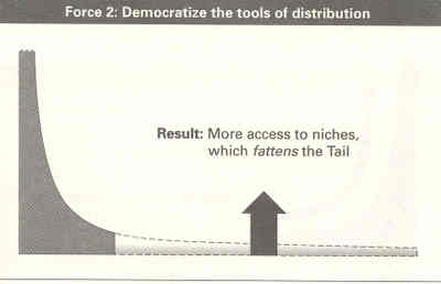 Toolsofdistributions