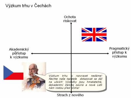 Vyzkum_trhu_v_cechach