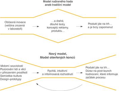 Vzykum_trhu_inovace_3